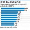 Los mejores por dividendo en 2013