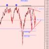 Wall Street avisa: PELIGRO