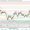 Euro – dólar, análisis técnico           €EUR/USD