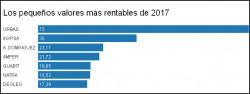 pequeños rentables 2017